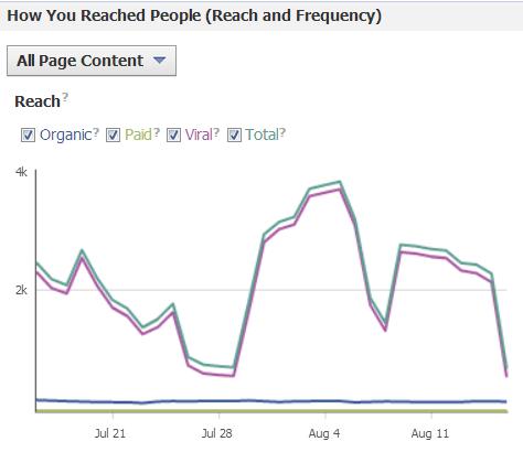 Facebook Decreases Page Reach