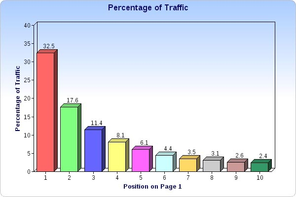 Position in Google vs Traffic to Your Chiropractic Site